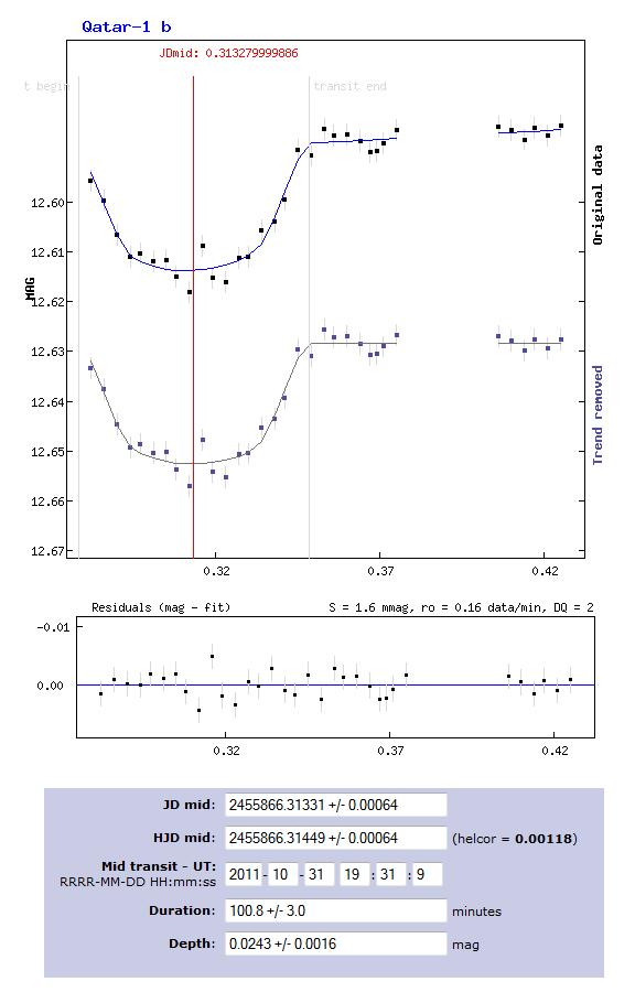 My first exoplanet: Qatar-1b