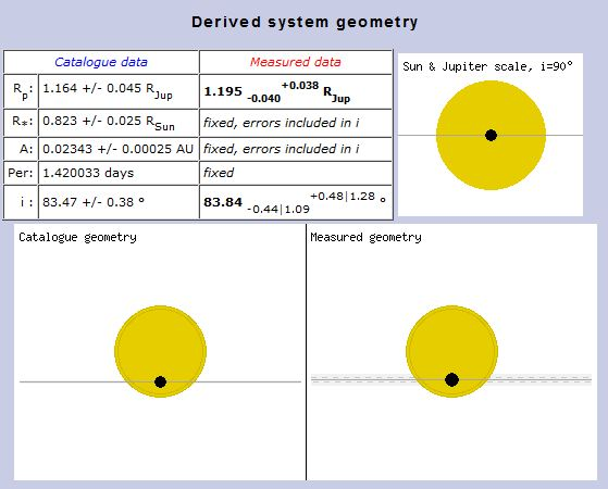 My first exoplanet: Qatar-1b: estimated planet parameters